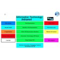 Information Technology Applications Resources